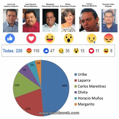 Arriba en la preferencias Dr. Uribe en sondeo de Opinión realizada por Huixtlaweb
